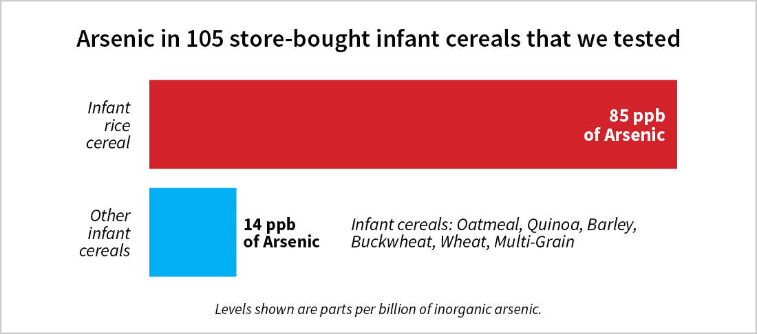 Bar graph: Arsenic in 105 store-bought infant cereals that we tested